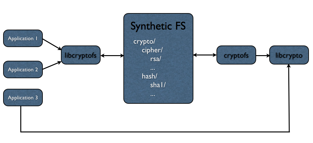 Schematic diagram of a synthetic Crypto filesystem